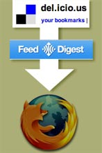 delicious through feeddigest to browser